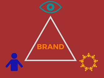 Brands are constructed of 3 elements: vision, culture, and customer.